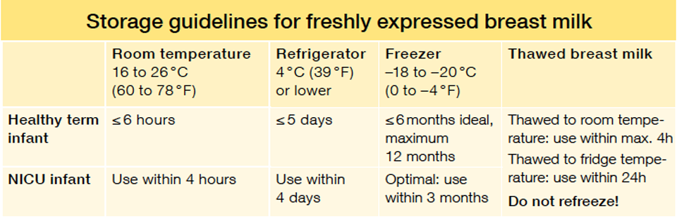 How Long Does Breast Milk Keep At Room Temperature